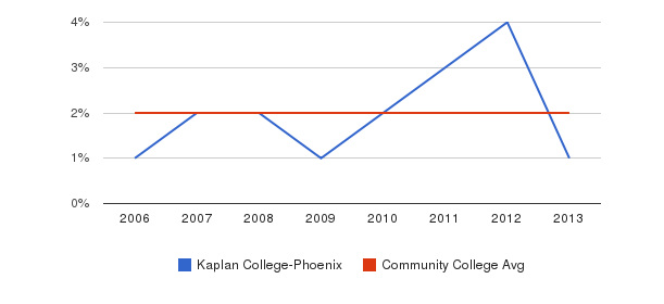 Kaplan College-Phoenix Asian&nbsp(2006-2013)
