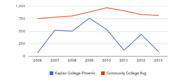 Kaplan College-Phoenix Full-Time Students&nbsp(2006-2013)