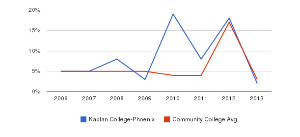 Kaplan College-Phoenix Unknown&nbsp(2006-2013)