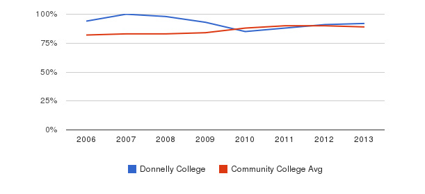 Donnelly College % Students Receiving Some Financial Aid&nbsp(2006-2013)