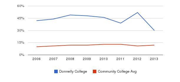 Donnelly College Black&nbsp(2006-2013)
