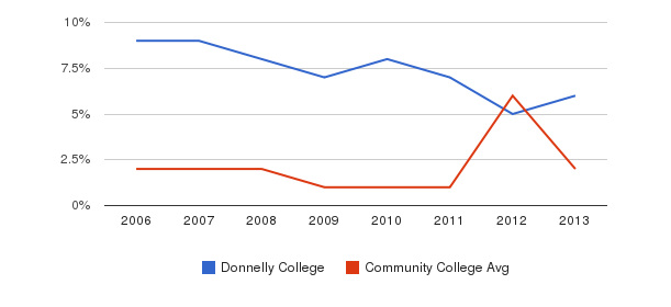Donnelly College non_resident&nbsp(2006-2013)