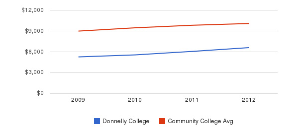 Donnelly College Out-State Tuition Fees&nbsp(2009-2012)