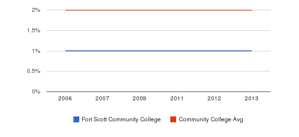 Fort Scott Community College Asian&nbsp(2006-2013)