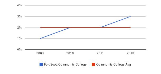 Fort Scott Community College More&nbsp(2009-2013)