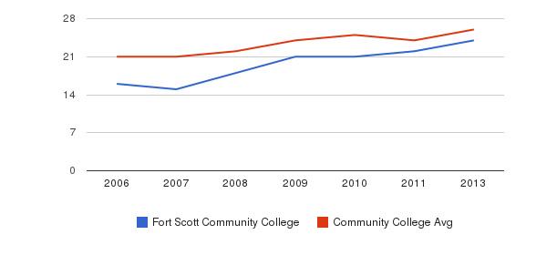 Fort Scott Community College student staff&nbsp(2006-2013)