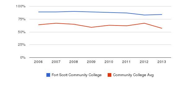 Fort Scott Community College White&nbsp(2006-2013)