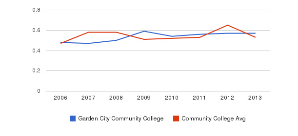 Garden City Community College Diversity Score&nbsp(2006-2013)