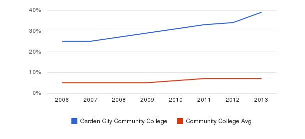 Garden City Community College Hispanic&nbsp(2006-2013)