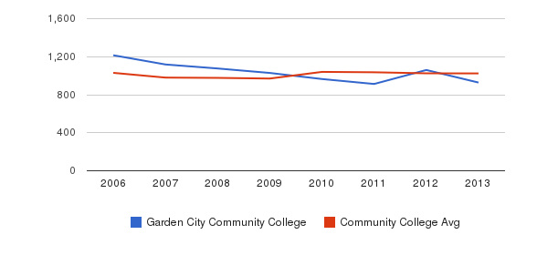 Garden City Community College Part-Time Students&nbsp(2006-2013)