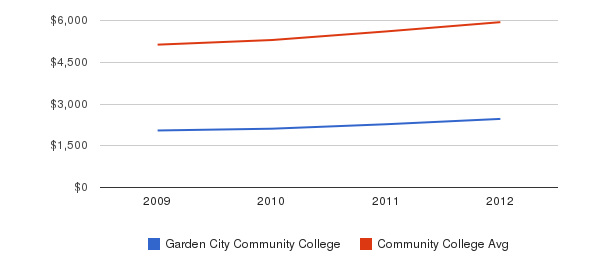 Garden City Community College In-State Tuition Fees&nbsp(2009-2012)