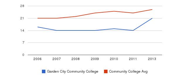 Garden City Community College student staff&nbsp(2006-2013)