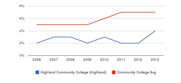 Highland Community College (Highland) Hispanic&nbsp(2006-2013)
