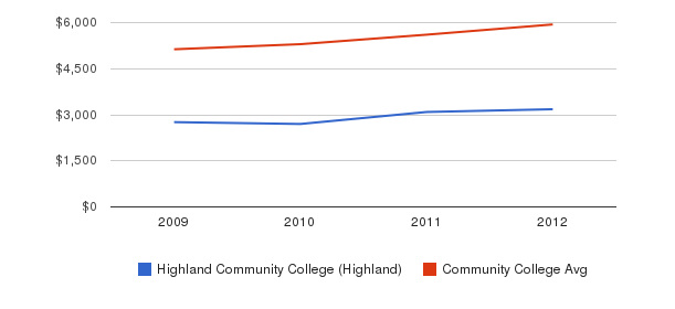 Highland Community College (Highland) In-State Tuition Fees&nbsp(2009-2012)