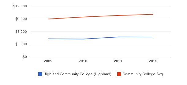 Highland Community College (Highland) Out-State Tuition Fees&nbsp(2009-2012)