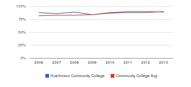 Hutchinson Community College % Students Receiving Some Financial Aid&nbsp(2006-2013)