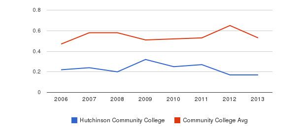 Hutchinson Community College Diversity Score&nbsp(2006-2013)