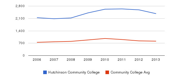 Hutchinson Community College Full-Time Students&nbsp(2006-2013)