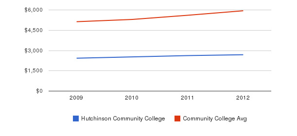 Hutchinson Community College In-State Tuition Fees&nbsp(2009-2012)