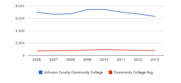 Johnson County Community College Full-Time Students&nbsp(2006-2013)
