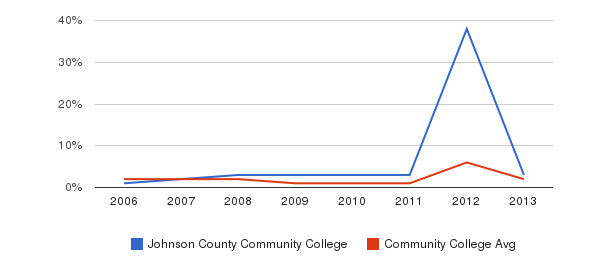 Johnson County Community College non_resident&nbsp(2006-2013)