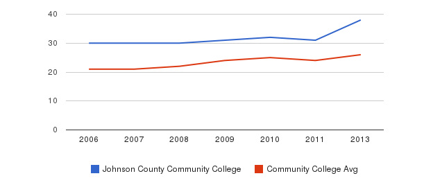 Johnson County Community College student staff&nbsp(2006-2013)