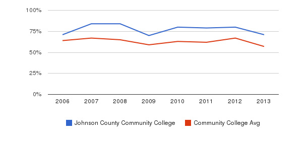Johnson County Community College White&nbsp(2006-2013)