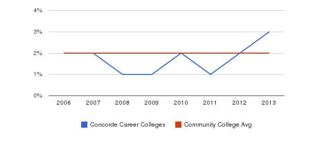 Concorde Career Colleges Asian&nbsp(2006-2013)