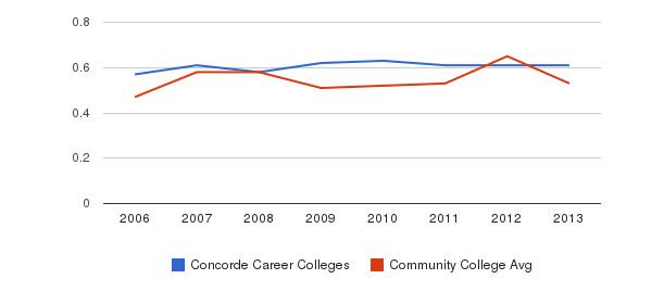 Concorde Career Colleges Diversity Score&nbsp(2006-2013)