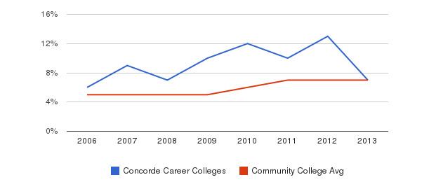 Concorde Career Colleges Hispanic&nbsp(2006-2013)