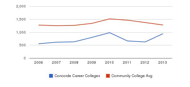 Concorde Career Colleges Total Enrollment&nbsp(2006-2013)