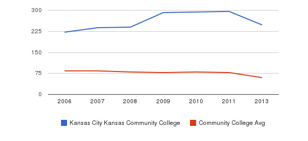 Kansas City Kansas Community College Total Faculty&nbsp(2006-2013)