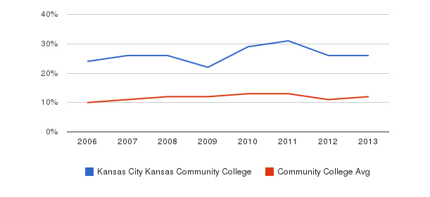 Kansas City Kansas Community College Black&nbsp(2006-2013)