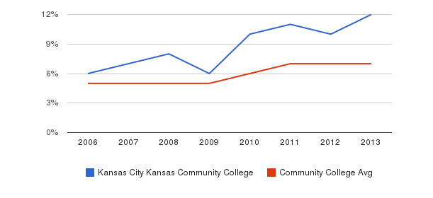 Kansas City Kansas Community College Hispanic&nbsp(2006-2013)