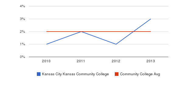 Kansas City Kansas Community College More&nbsp(2010-2013)