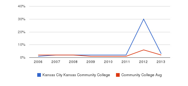 Kansas City Kansas Community College non_resident&nbsp(2006-2013)