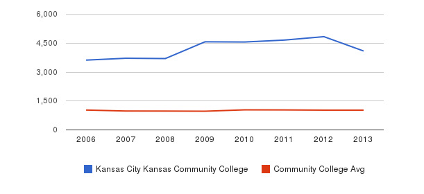 Kansas City Kansas Community College Part-Time Students&nbsp(2006-2013)