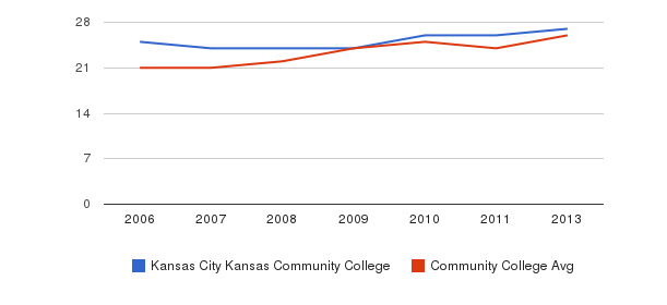 Kansas City Kansas Community College student staff&nbsp(2006-2013)