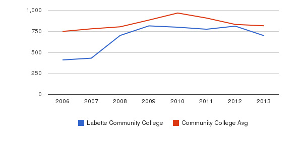 Labette Community College Full-Time Students&nbsp(2006-2013)