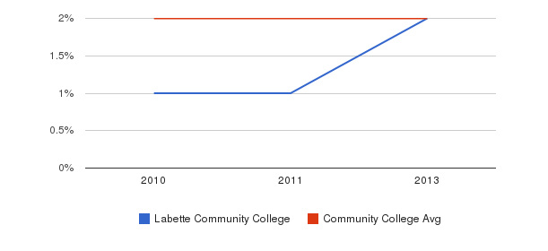 Labette Community College More&nbsp(2010-2013)