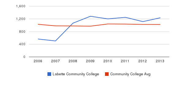 Labette Community College Part-Time Students&nbsp(2006-2013)