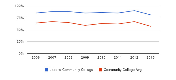 Labette Community College White&nbsp(2006-2013)