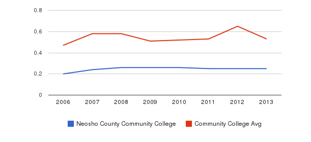 Neosho County Community College Diversity Score&nbsp(2006-2013)
