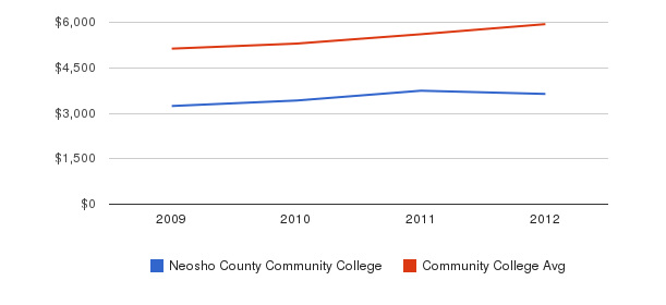 Neosho County Community College In-State Tuition Fees&nbsp(2009-2012)