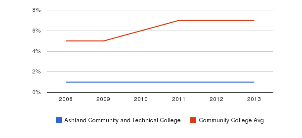 Ashland Community and Technical College Hispanic&nbsp(2008-2013)