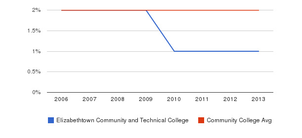 Elizabethtown Community and Technical College Asian&nbsp(2006-2013)