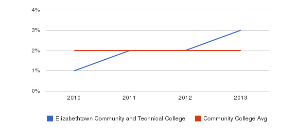 Elizabethtown Community and Technical College More&nbsp(2010-2013)