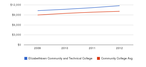 Elizabethtown Community and Technical College Out-State Tuition Fees&nbsp(2009-2012)