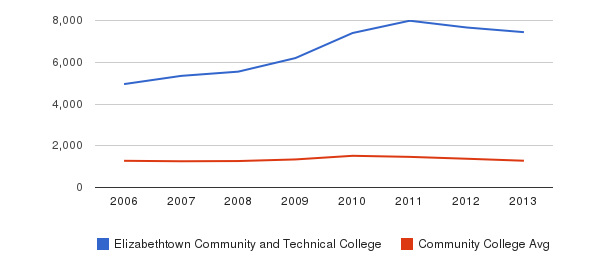 Elizabethtown Community and Technical College Total Enrollment&nbsp(2006-2013)