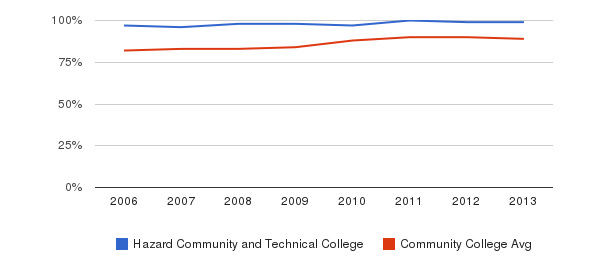 Hazard Community and Technical College % Students Receiving Some Financial Aid&nbsp(2006-2013)